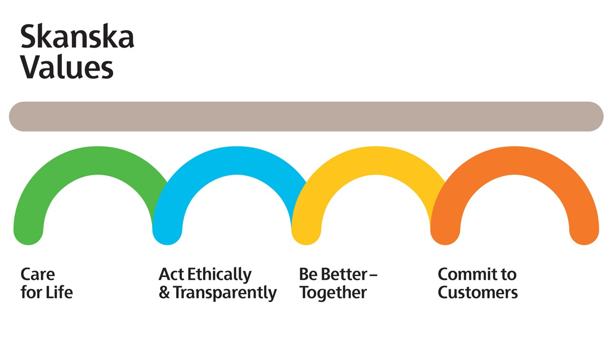 Skanska Values: Our values express our moral foundation and compass